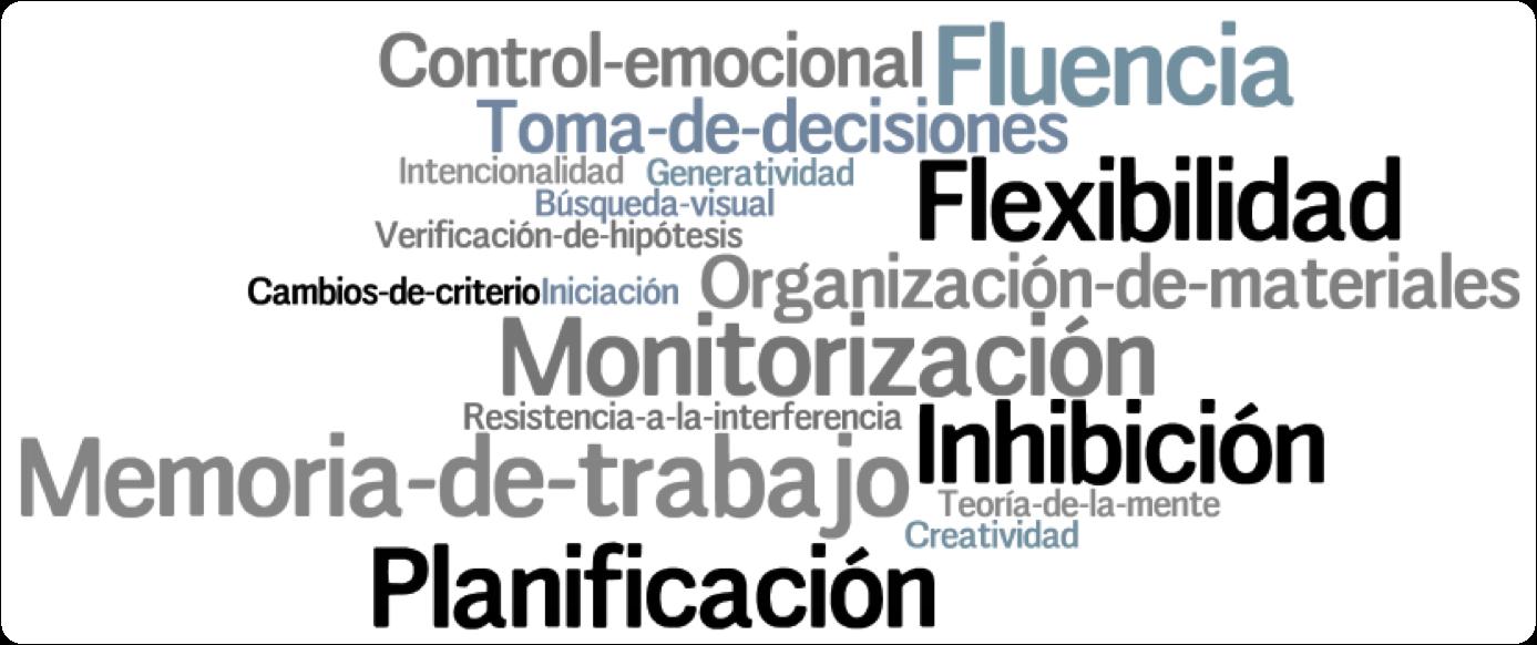 Nube de etiquetas de distintos procesos de las Funciones Ejecutivas. Elaboración propia.