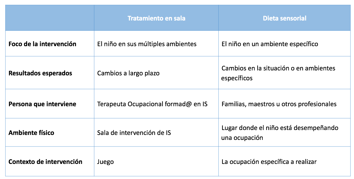 tabla comparativa entre IS y dietas sensoriales